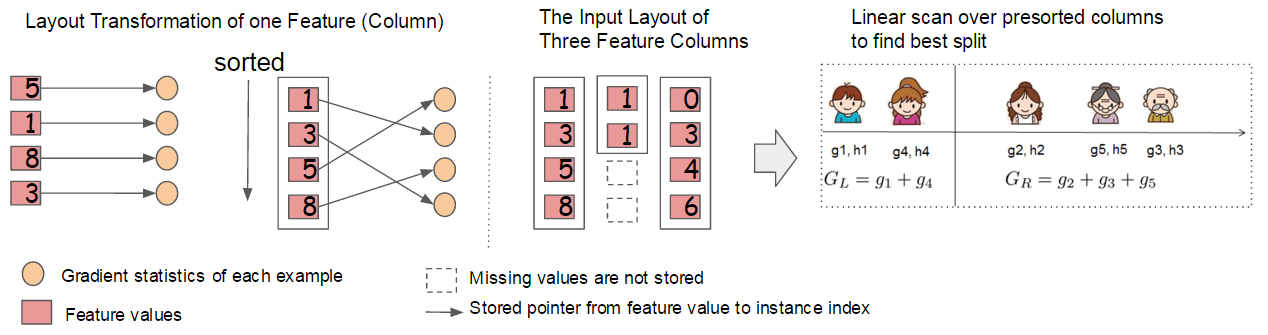 Block structure for parallel learning. Each column in a block is sorted by the corresponding feature value. A linear scan over one column in the block is sufficient to enumerate all the split points.