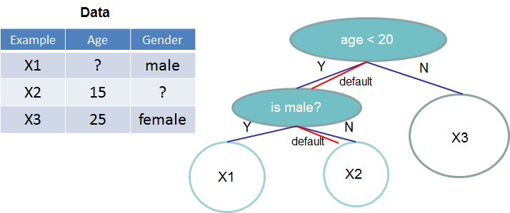 Tree structure with default directions. An example will be classified into the default direction when the feature needed for the split is missing.