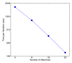Scaling of XGBoost with different number of machines on criteo full 1.7 billion dataset. Using more machines results in more file cache and makes the system run faster, causing the trend to be slightly super linear. XGBoost can process the entire dataset using as little as four machines, and scales smoothly by utilizing more available resources.