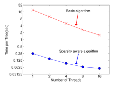 Impact of the sparsity aware algorithm on Allstate-10K. The dataset is sparse mainly due to one-hot encoding. The sparsity aware algorithm is more than 50 times faster than the naive version that does not take sparsity into consideration.