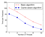Impact of cache-aware prefetching in exact greedy algorithm. We find that the cache-miss effect impacts the performance on the large datasets(10 million instances). Using cache aware prefetching improves the performance by factor of two when the dataset is large.