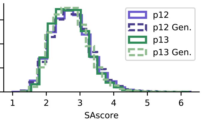 SA score distribution for 50.000 compound samples of generated molecules and training sets. The SA scores fo the generated molecules closely follows the SA score of their respective training sets. p12 and p13 are clean fragments and clean drug-like molecules respectively.