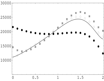 Helicity configuration