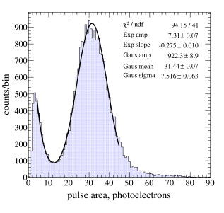 Single electron pulse size distributions in the first science run configuration of ZEPLIN–III.