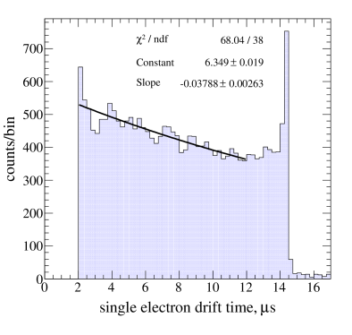 Drift time (i.e.depth) distribution of S1-induced single electron pulses for one day of FSR data. The cathode grid, located at 14.5