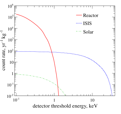Expected integral rate of coherent neutrino-nucleus scatters in liquid xenon as a function of detector threshold for nuclear recoils.