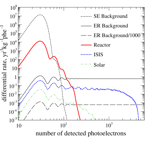 Ionisation spectra expected from coherent neutrino scattering in ZEPLIN–III exposed to different neutrino sources. Single electron and electron recoil backgrounds are also shown. The peak structure reflects discrete numbers of ionisation electrons measured by electroluminescence.