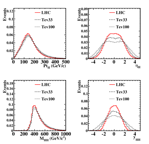 The normalized distributions for