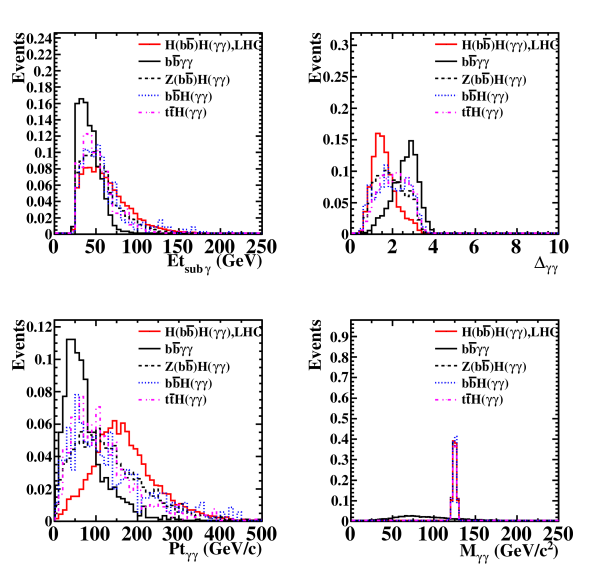 The normalized distributions for the sub-leading photon