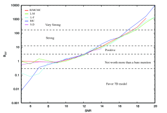 Plot of the Bayes Factor estimates as a function of SNR for each of the approximation schemes described in the text.