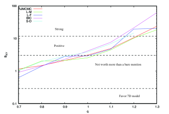 Plot of the Bayes Factor estimates as a function of