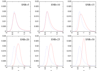 Comparison between astrophysically motivated prior distribution of