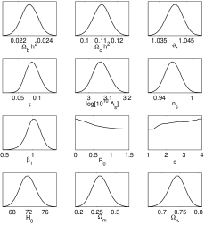 Left: posterior likelihood distributions for the model parameters for the