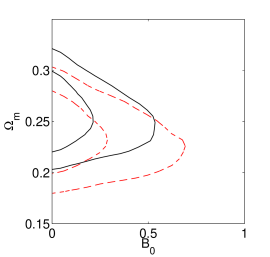 2D posterior likelihood distributions; the 68% and 95% probability contours are shown. In the top panel we can see the parameters