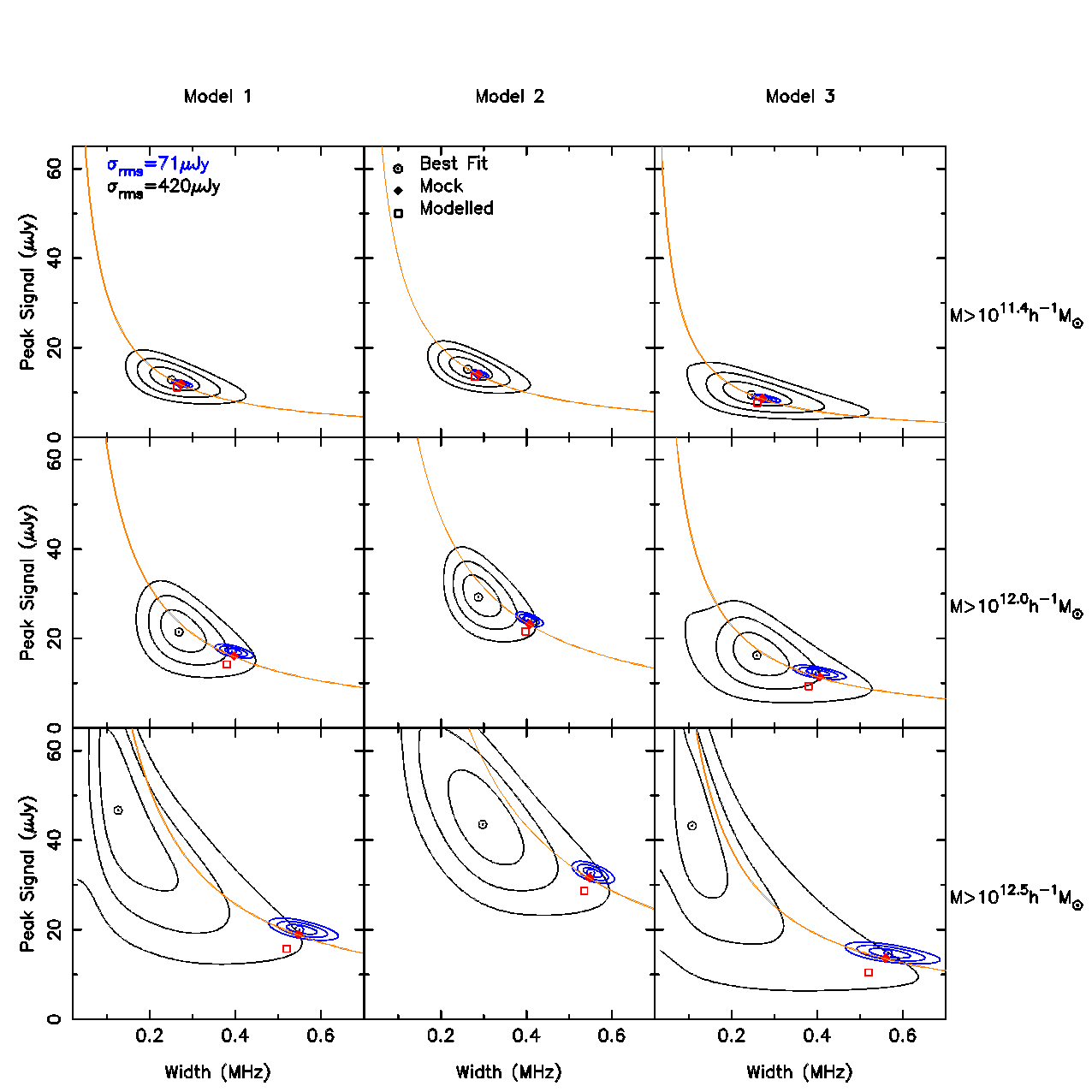 Confidence contours for width and height of the fitted Gaussians for the three models (columns) and the three mass cuts