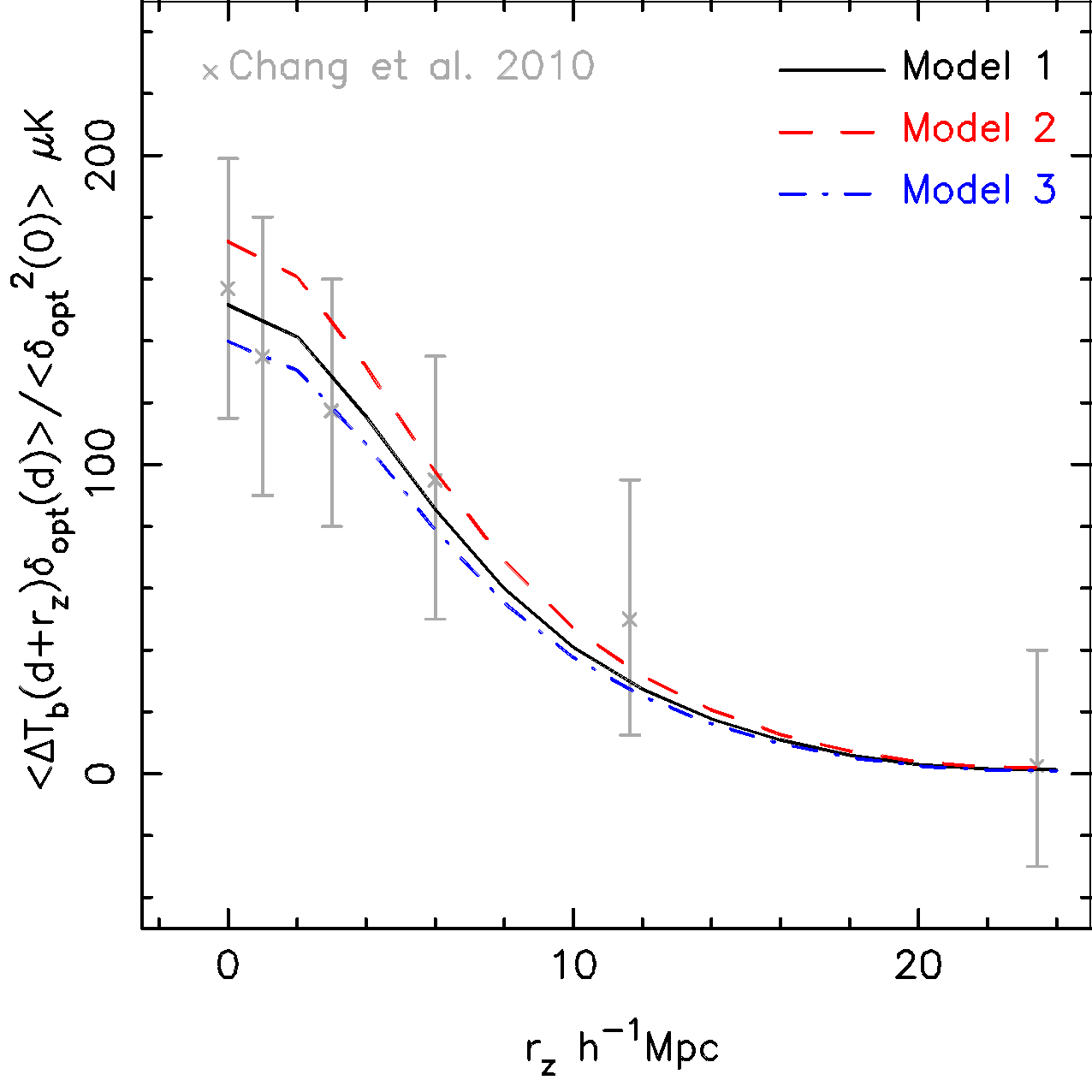 Normalised cross-correlation function of the DEEP2 optical galaxy density field and the HI intensity field along the line-of-sight direction