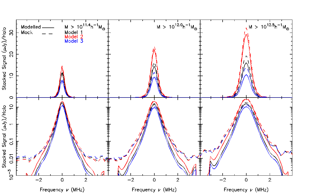 The modelled HI emission signal per halo (solid) and the mock signal (dashed), recovered from the radio data cube by stacking, for the three mass cuts