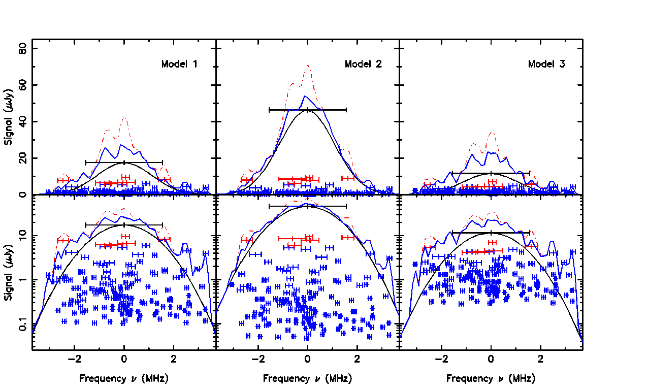 Contribution of subhalos and interlopers to the HI signal of a large halo for the three models (left to right). An observation targeting the large halo would see an excess emission signal (blue solid line) compared to the expected (modelled) signal (black solid line) of the large halo. Height and error-bars of each data point denote the peak and width of the theoretical signal of each subhalo or halo. The excess signal is due to subhalos (blue data points) within the pixels of the targeted large halo; these are below the mass threshold of