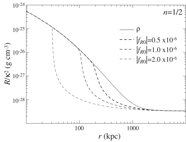 A galactic solution for the scalar curvature