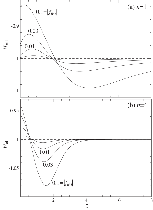 Evolution of the effective equation of state for