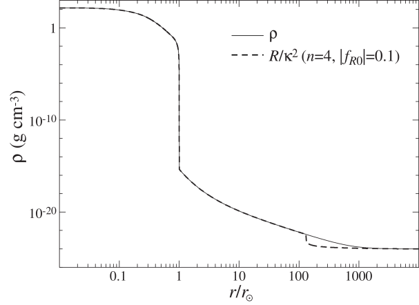 Density profile in the solar interior and vicinity (solid curve). Under general relativity (GR), the curvature