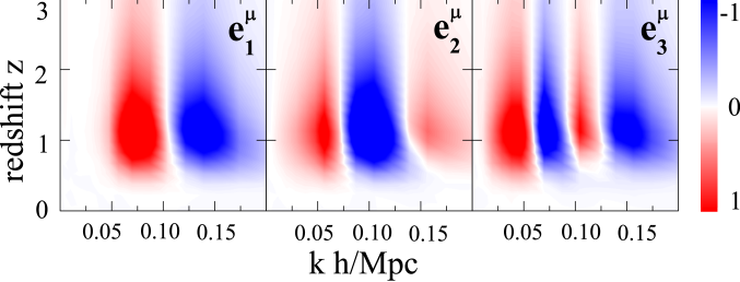 The three best constrained eigenmodes of