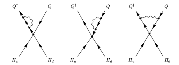 Operators quadratic in hidden sector fields receive no corrections due to hidden sector gauge interactions at one loop. Current conservation imply that the diagrams above cancel.
