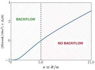 Scaled effective backflow current (solid blue curve), as given by(