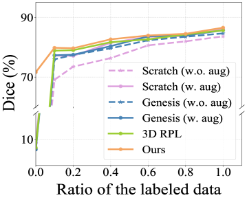 Segmentation results of tumor segmentation on BraTS2018 and LiTS2017 datasets when fine-tuning on an increasing number of annotated data. Pretraining with SSL methods does not always improve the performance in all the supervision levels. Please refer to the detailed numbers in Table