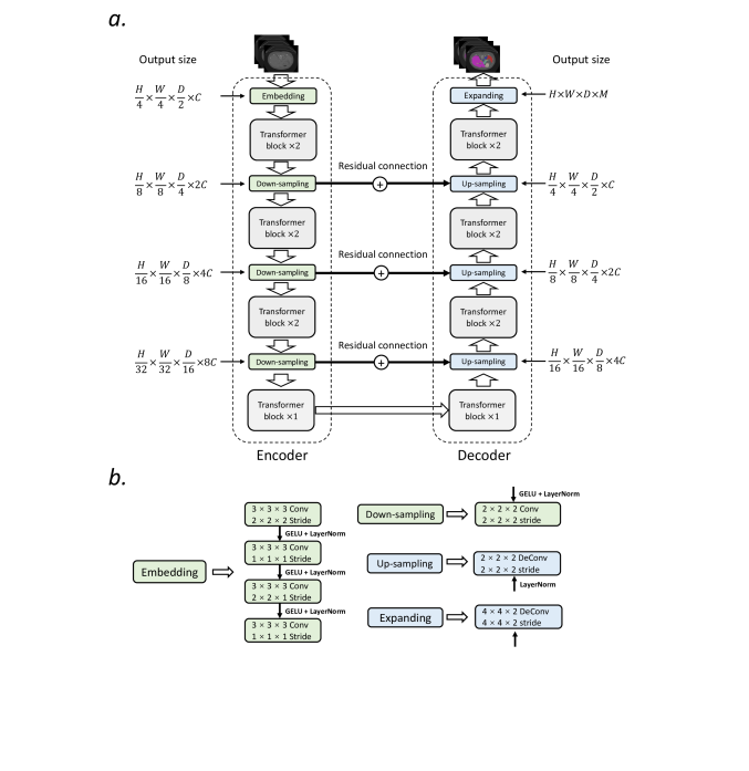 Architecture of nnFormer. In (a), we show the overall architecture of nnFormer. In (b), we present more details of the embedding, down-sampling, up-sampling and the last expanding blocks.