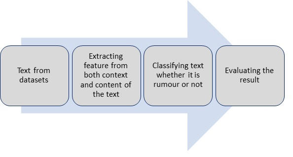 General architecture of rumour classification models.