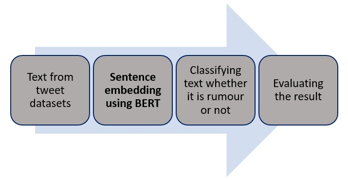 The proposed model for rumour detection using BERT.