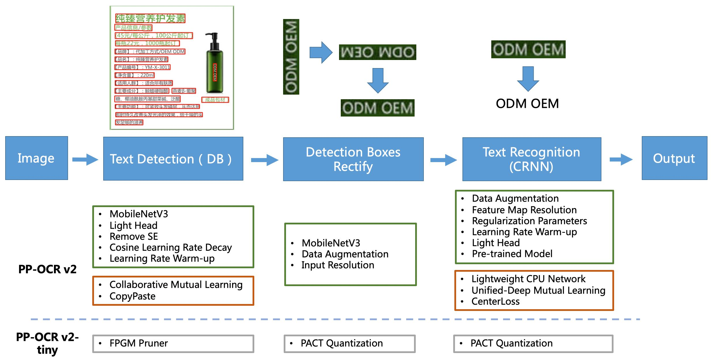 The framework of the proposed PP-OCRv2. The strategies in the green boxes are the same as PP-OCR. The strategies in the orange boxes are the newly added ones in the PP-OCRv2. The strategies in the gray boxes will be adopted by the PP-OCRv2-tiny in the future.