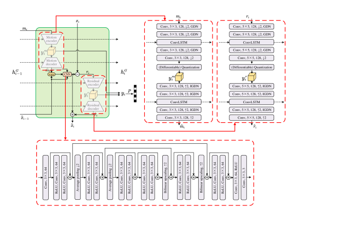 The detailed architecture of the recurrent generator