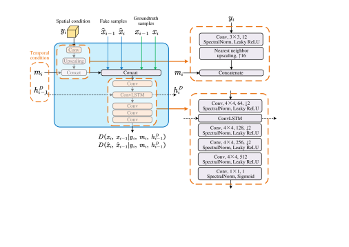 The detailed architecture of the recurrent conditional discriminator