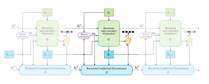The proposed PLVC approach with recurrent GAN, which includes a recurrent generator