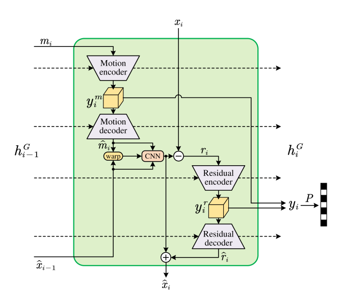 The architecture of the recurrent generator