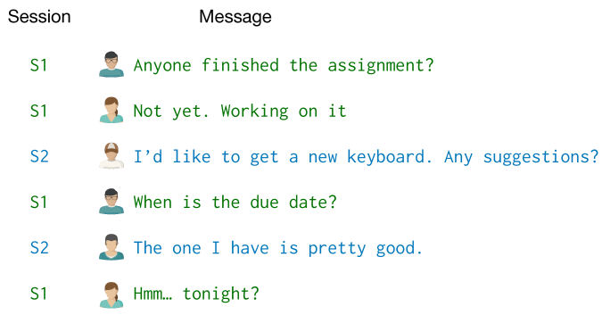 An example of conversation disentanglement with two sessions occurring at the same time.