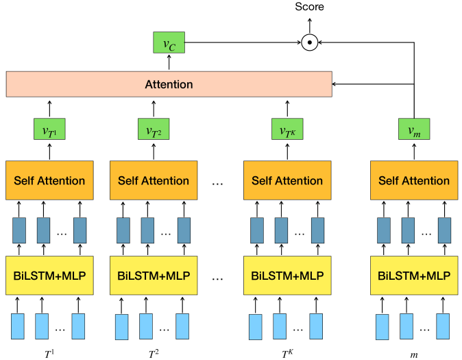 The model structure that incorporating disentangled sessions for the task of response selection.