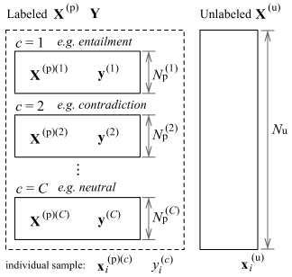 Problem setting and notations.