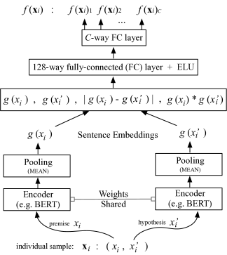 The dual encoder model architecture.