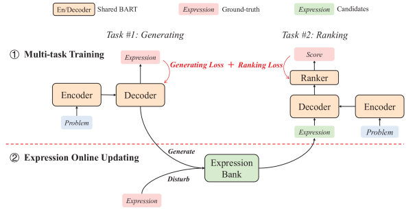 Our proposed Generate & Rankframework for BART-based MWP solver. The model consists of a generator and a ranker. They share BART encoder and decoder, and are jointly trained with generating loss and ranking loss. We construct an expression bank for training the ranker with expressions produced by the generator and ones obtained by tree-based disturbance. The expression bank is updated every epoch so that the model can constantly learn from new informative examples.