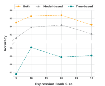 Accuracy with different expression bank sizes from 5 to 30.