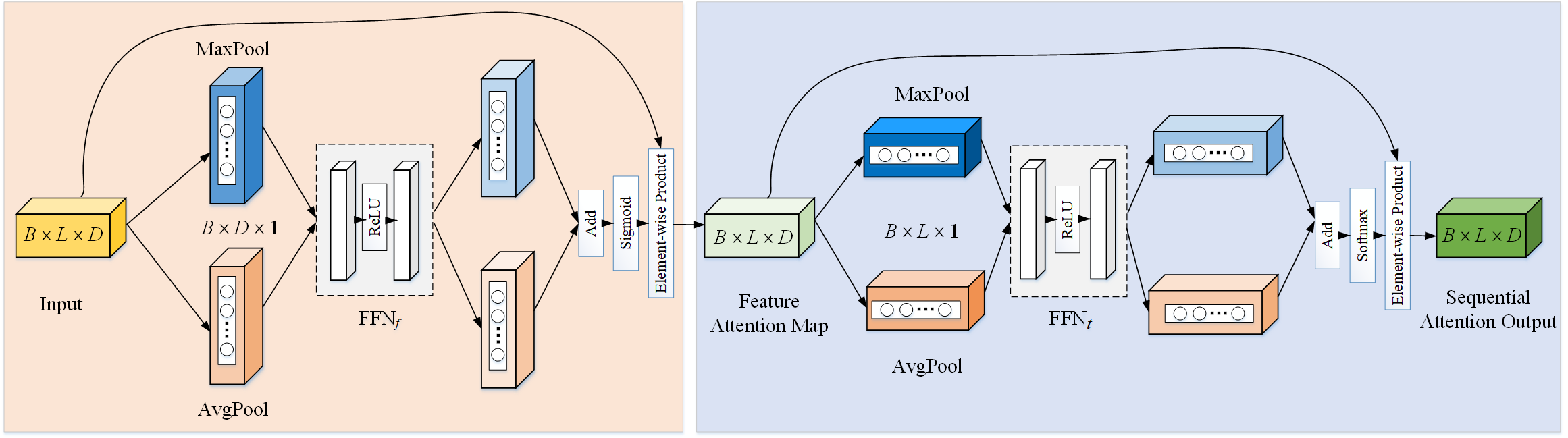 The overview of sequential attention module.