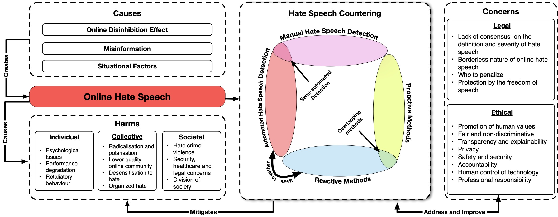 Countering online hate speech conceptual framework. Ethical concerns from