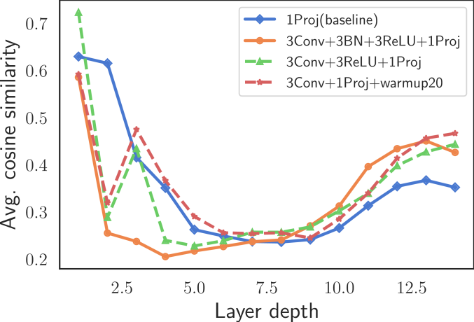 Layer-wise cosine similarity of tokens for DeiT-Small.