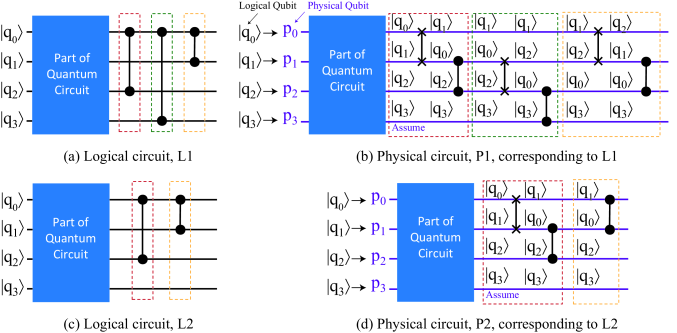 Illustration of error unpredictable caused by compilation: (a) and (c) shows two logical quantum circuits L1 and L2. (b) and (d) describe the steps processing in the physical circuit P1 and P2, which corresponding to L1 and L2, respectively.