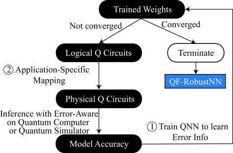 Illustration of the proposed training framework to generate QF-RobustNN.