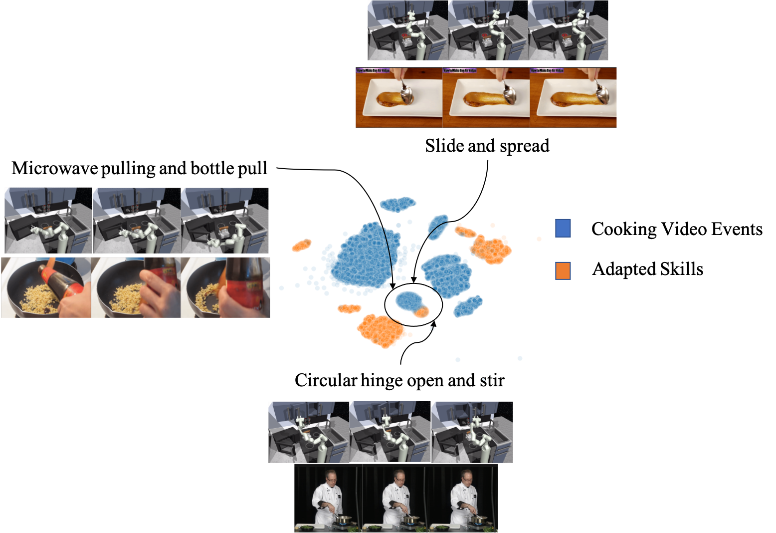 Using the cyclical homomorphisms, we embed events from the human cooking demonstration videos and skills from the robotic kitchen environment into the same latent space. We explore the representation learning capacity by finding overlapping regions of the latent space and exploring their semantic meaning. V2S produces semantically meaningful analogies.