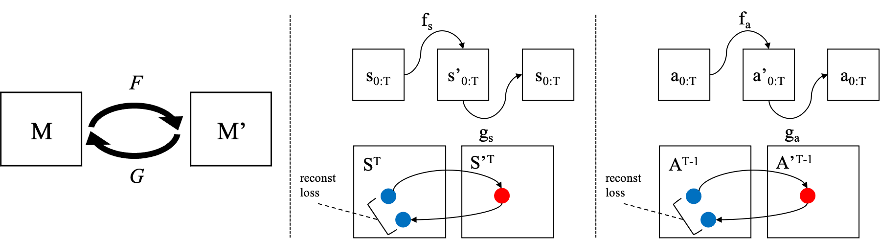 During pre-training, V2S learns an embedding space which encodes events occurring in an abstract MDP in which the human demonstrator behaves. This is done using video frames and textual commentary which serve as proxies for states and actions. Subsequently, a pair of homomorphisms map the robotic MDP into and out of the abstract MDP. These are learnt using a reconstruction loss.